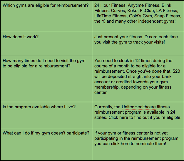 Fitness Reimbursement Program: UnitedHealthcare | The spott3r blog