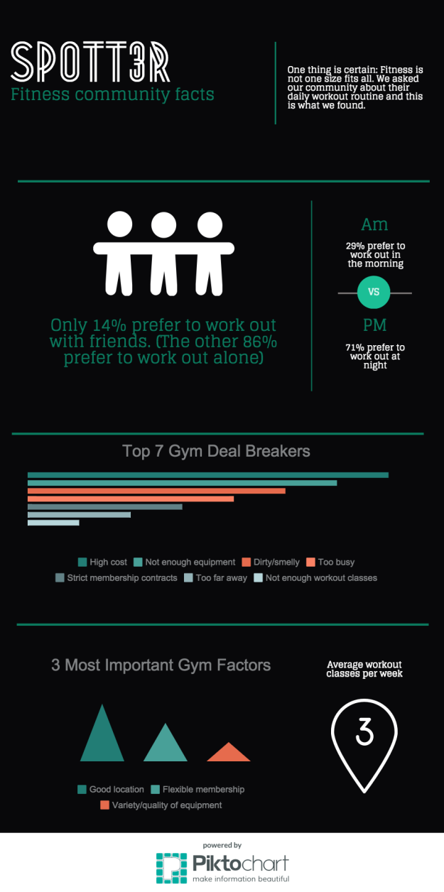 Spott3r community facts (2)